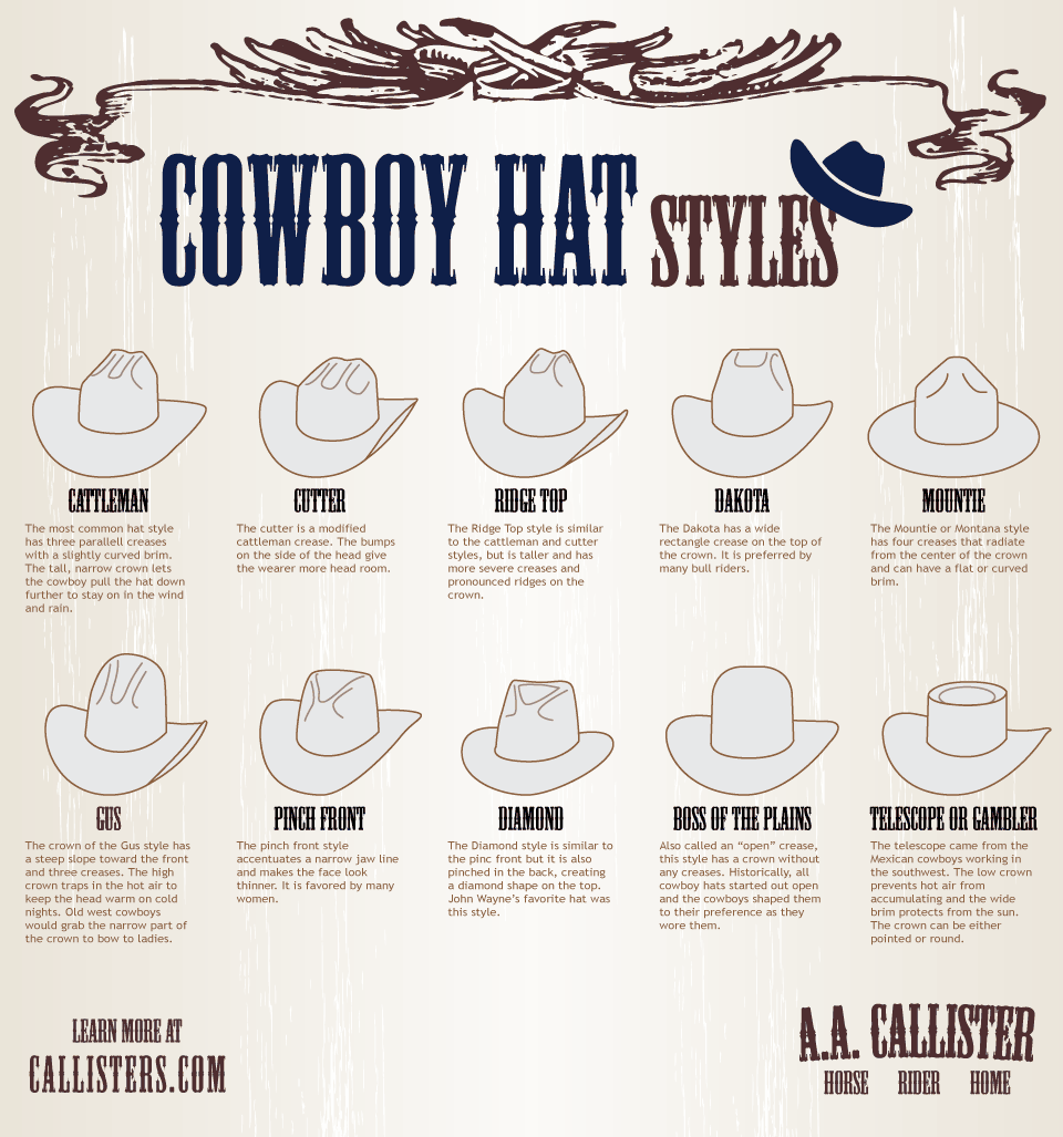 aa326a53b A Simple Guide to Cowboy Hats | Daily Infographic