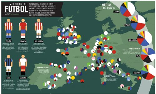 Colors of European Football Infographic