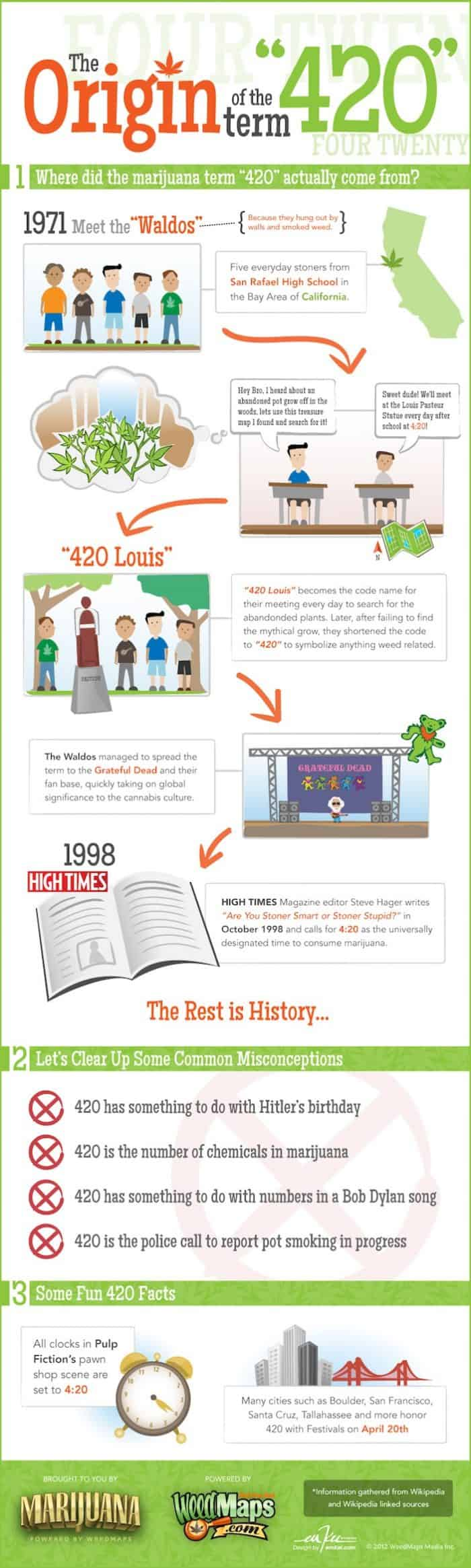 Origin of the term 420 infographic