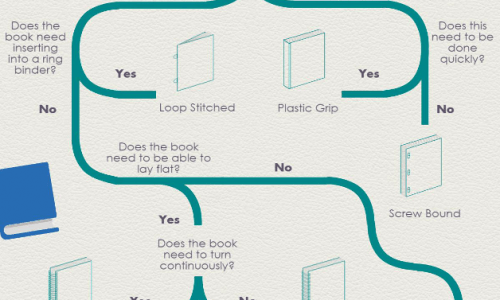 How To Choose the Right Book Binding Infographic