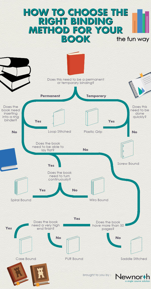How To Choose The Right Book Binding Daily Infographic