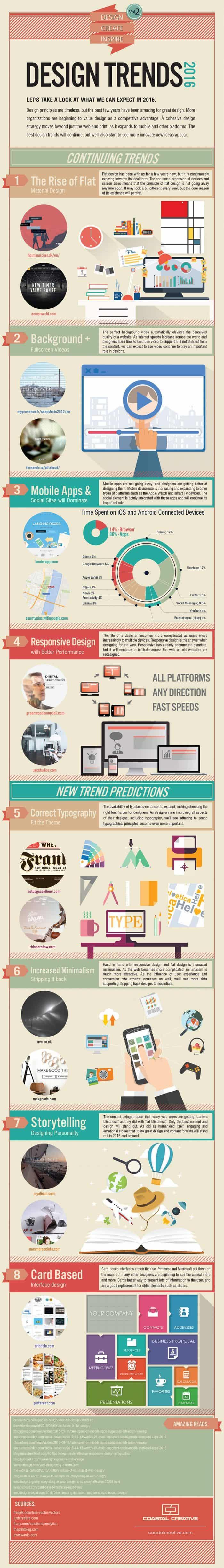 2016 Design Trends Infographic