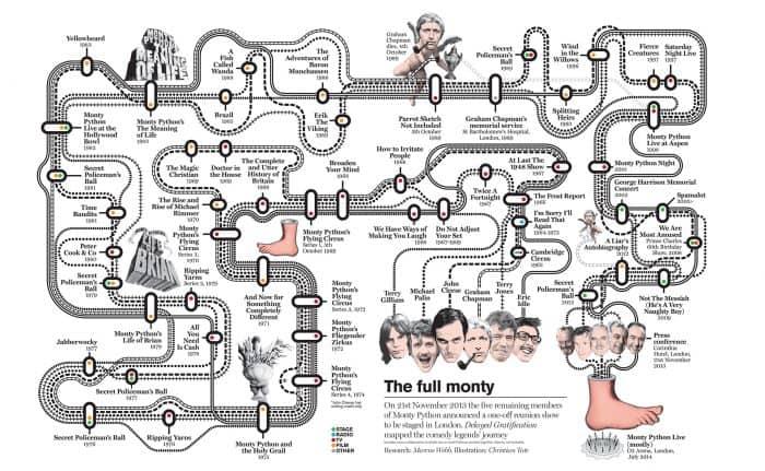 Monty Python Road Infographic