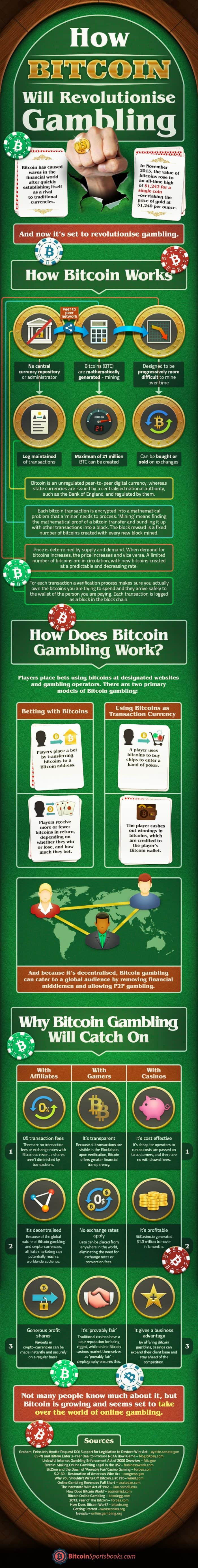 How Bitcoin Will Revolutionize Gambling Infographic
