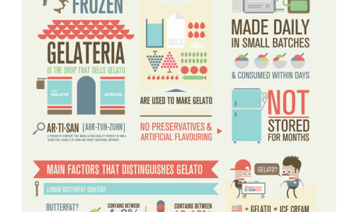 Ice Cream vs Gelato Infographic