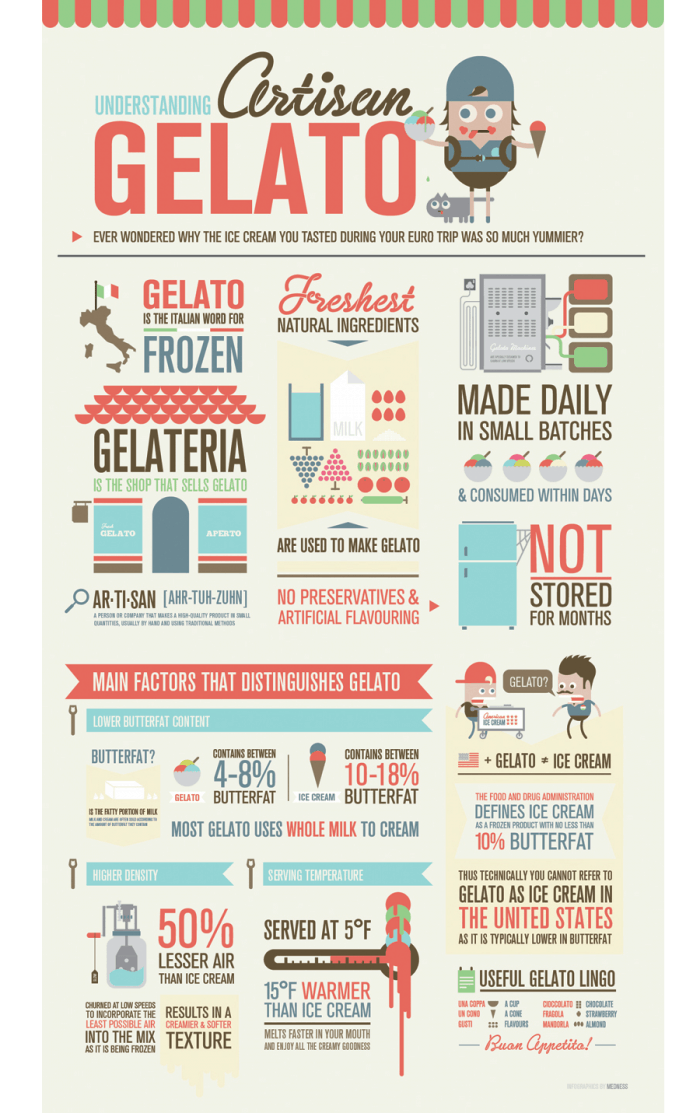 Ice Cream vs Gelato Infographic