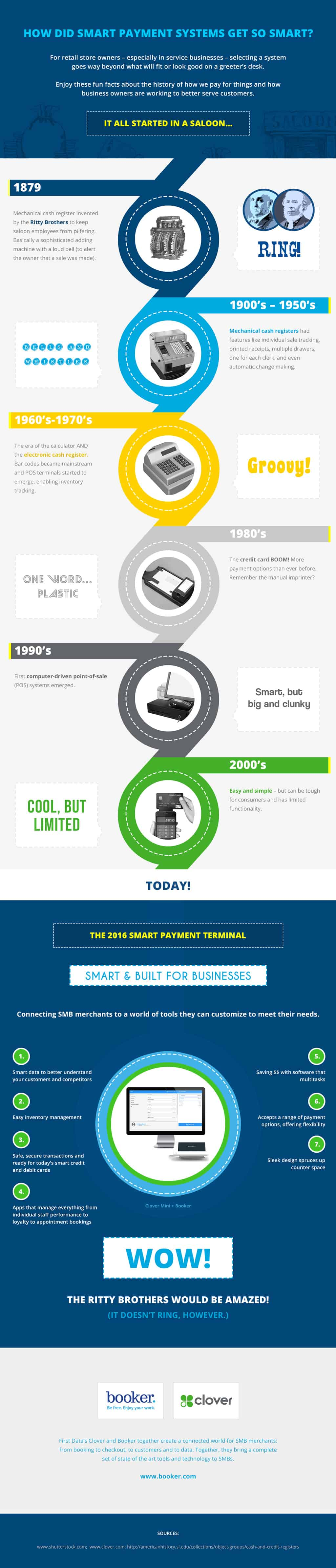 History Of Point Of Sales Systems Daily Infographic