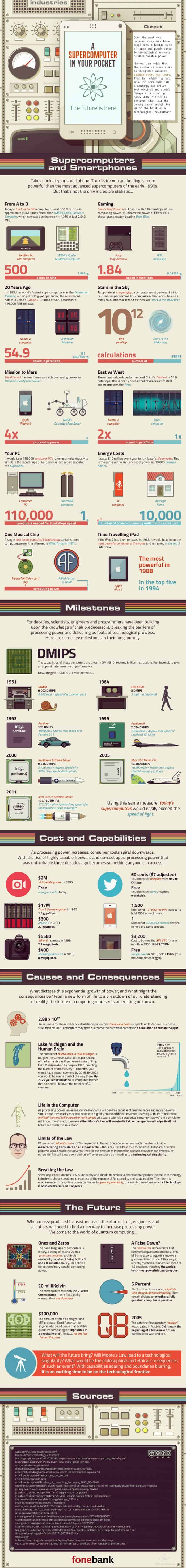 A super computer in your pocket infographic