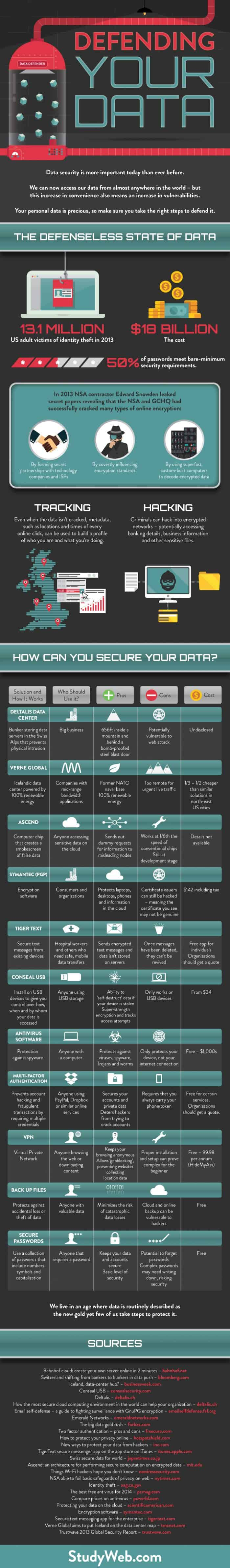 Defending your data infographic