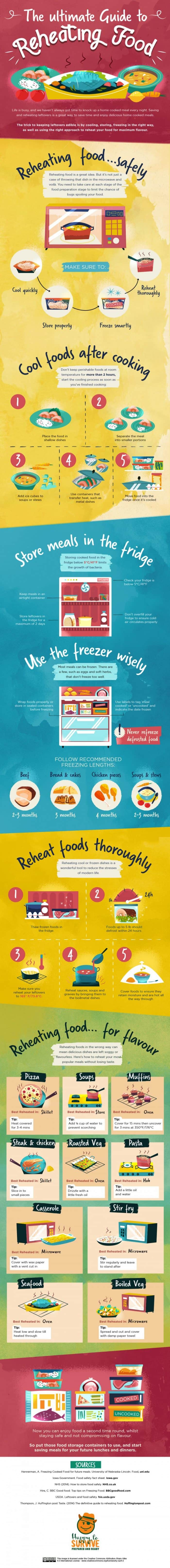 Ultimate Guide to Reheating Food Infographic