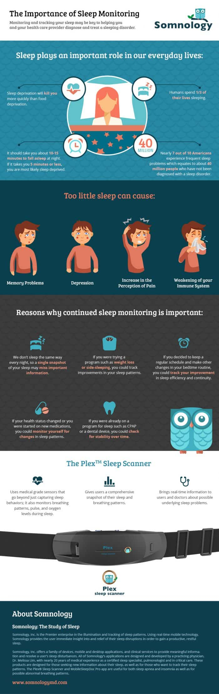 Importance of sleep monitoring infographic