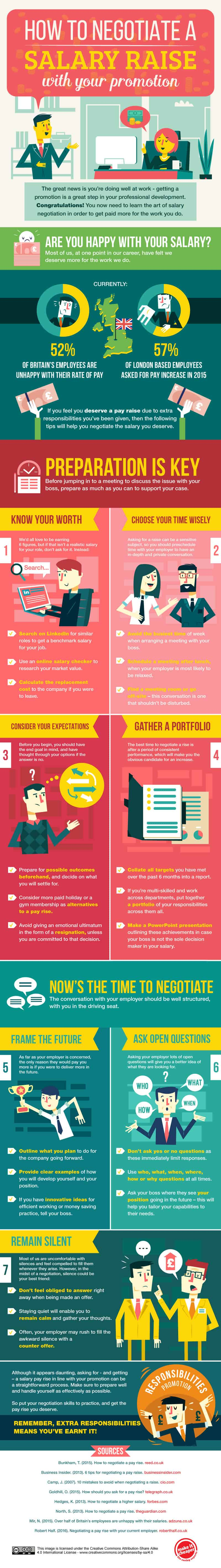 how to negotiate a salary raise with your promotion daily infographic