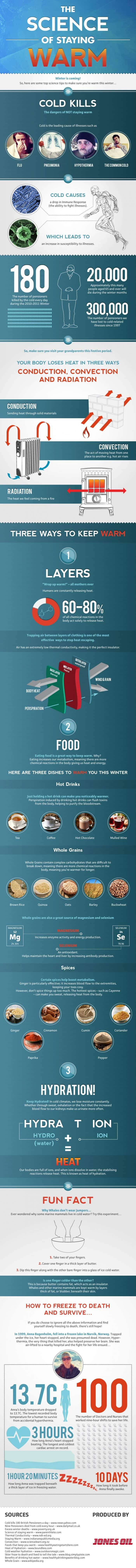 Science of Staying Warm Infographic