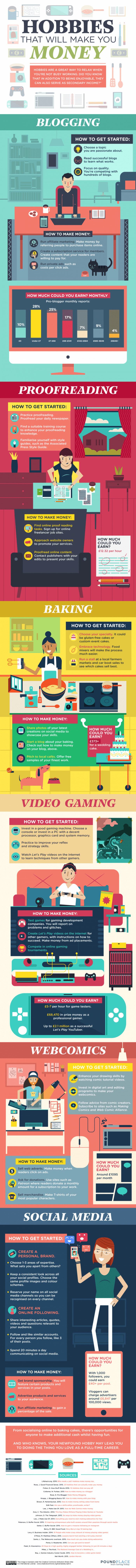 Hobbies That Will Make You Money Infographic