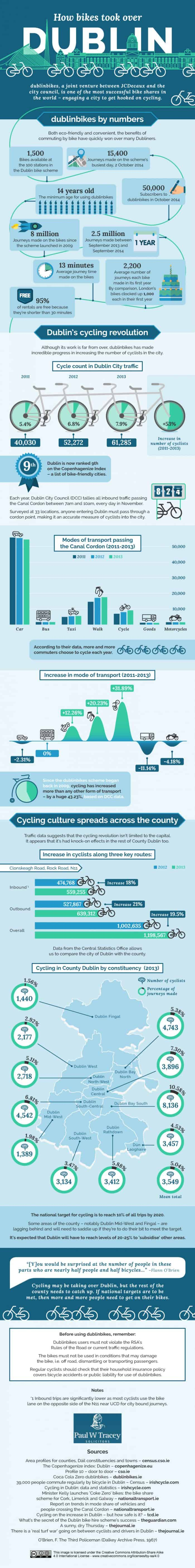 How Bikes Took Over Dublin Infographic