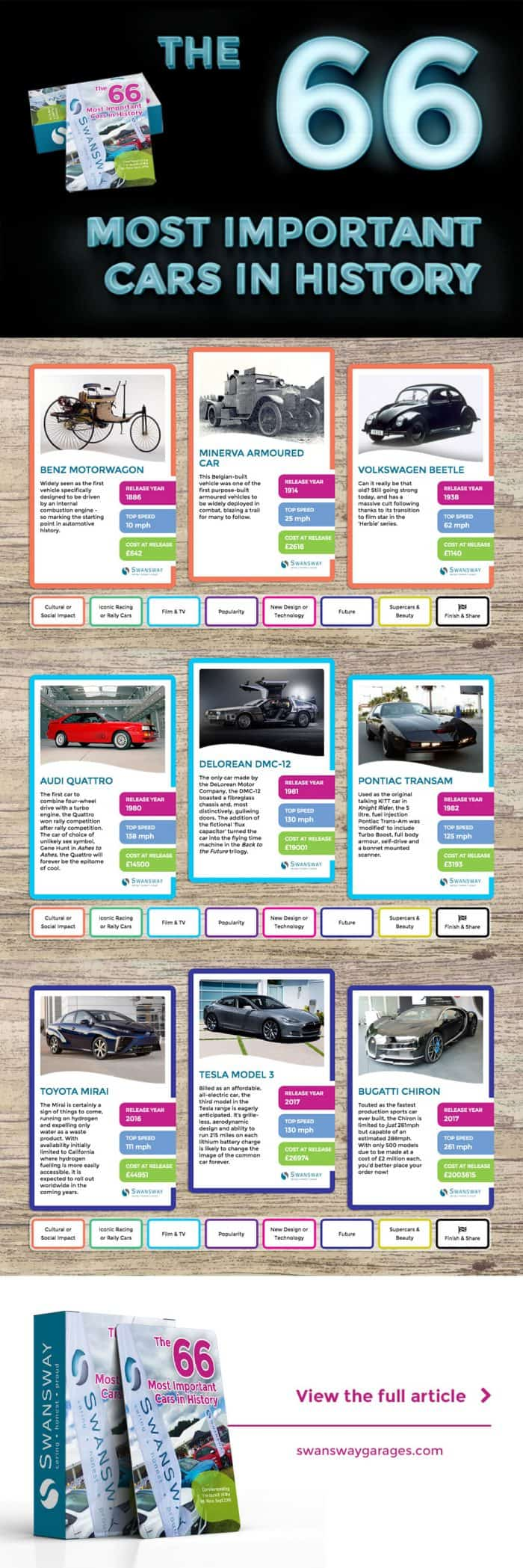 66 Most Important Cars In History Infographic