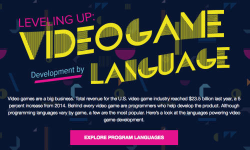 Video Game Development By Language Infographic