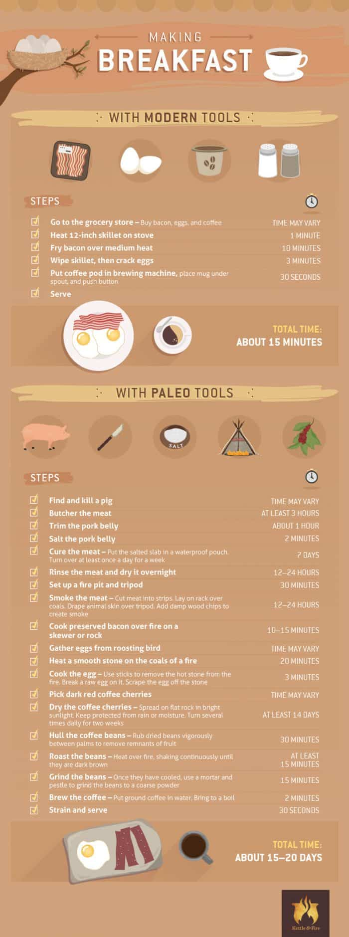 Making breakfast with modern tools infographic