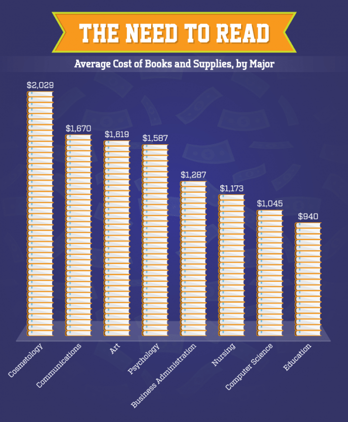 Average cost of books and supplies for top college