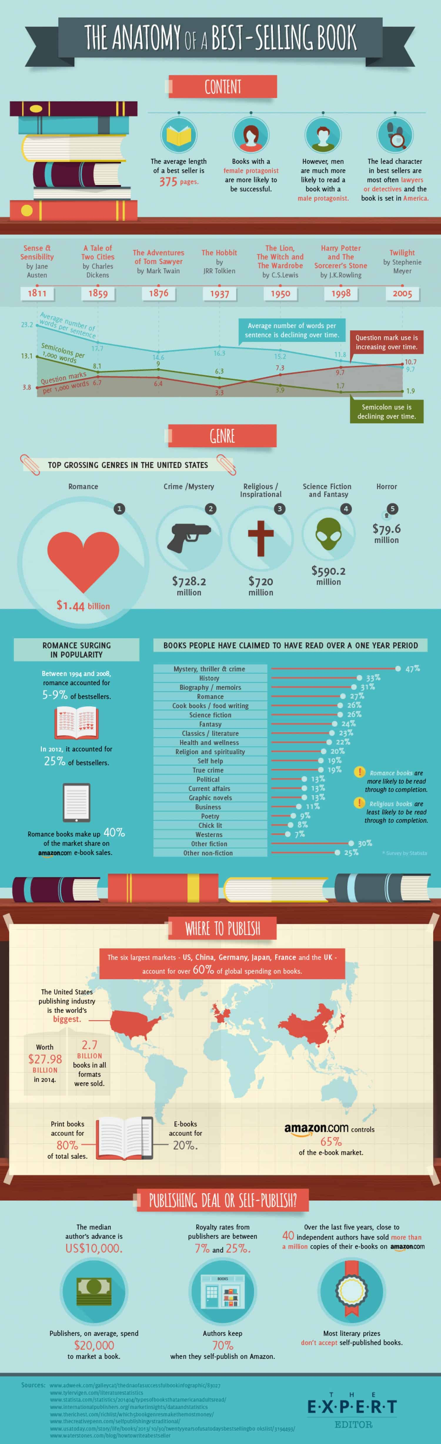 The Anatomy of a Best-Selling Book | Daily Infographic