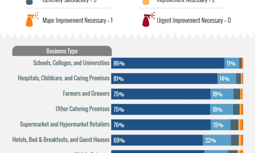 Proportion of hygiene ratings by business type