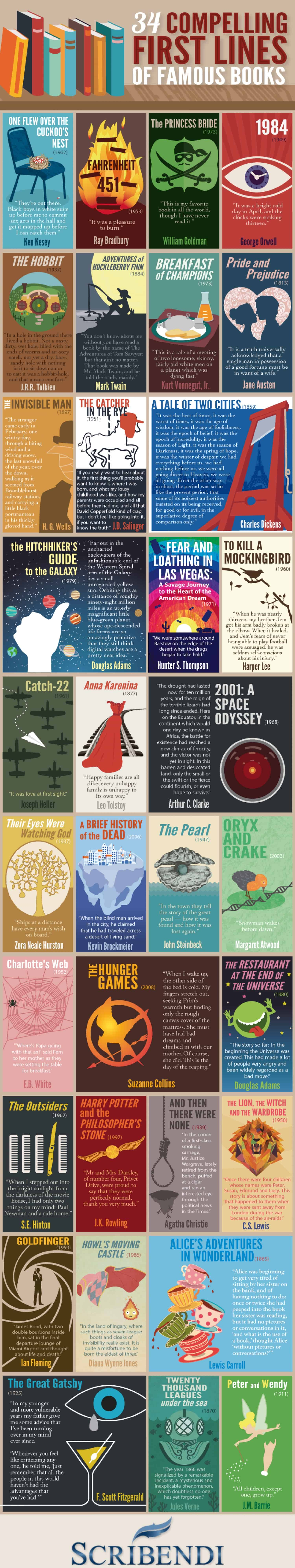 famous books lines most opening infographic compelling worlds