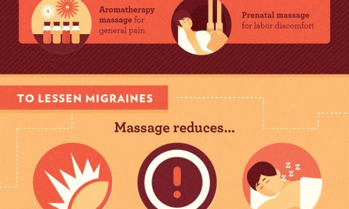 Health benefits of massage therapy infographic