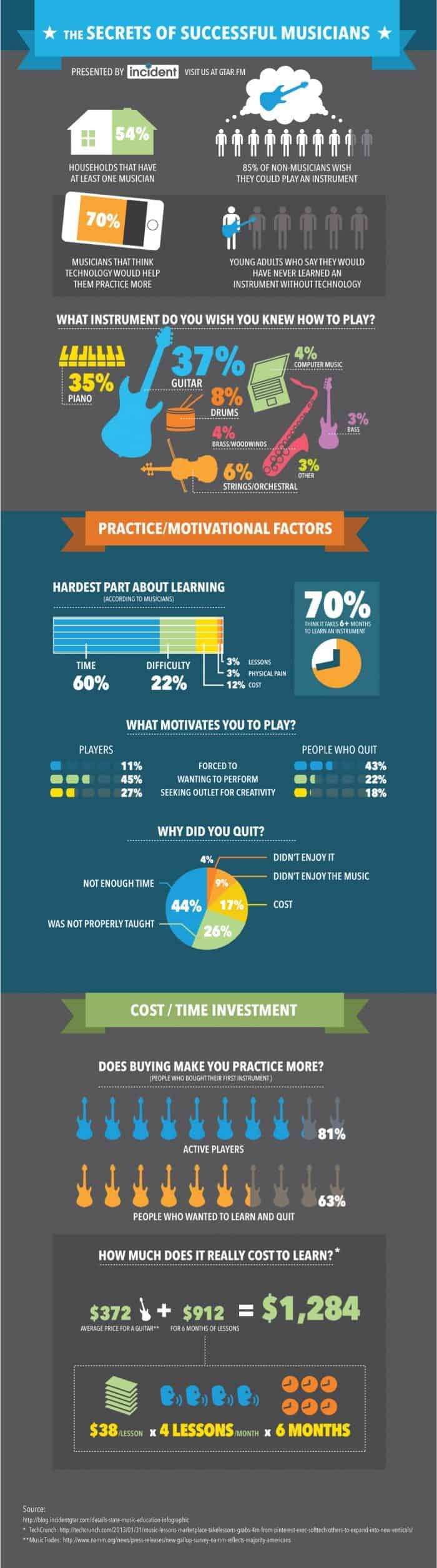 Secrets of successful musicians infographic
