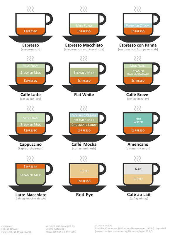 different types of complicated coffee drinks with ingredients