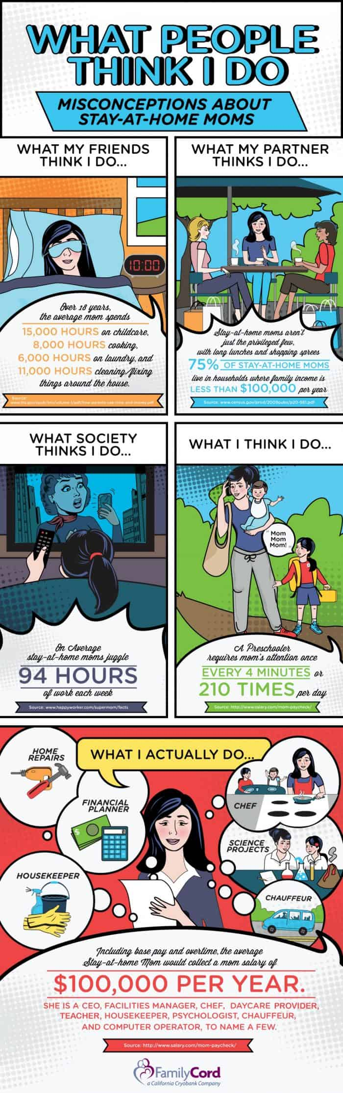Misconceptions About Stay-At-Home Parents according to society infographic