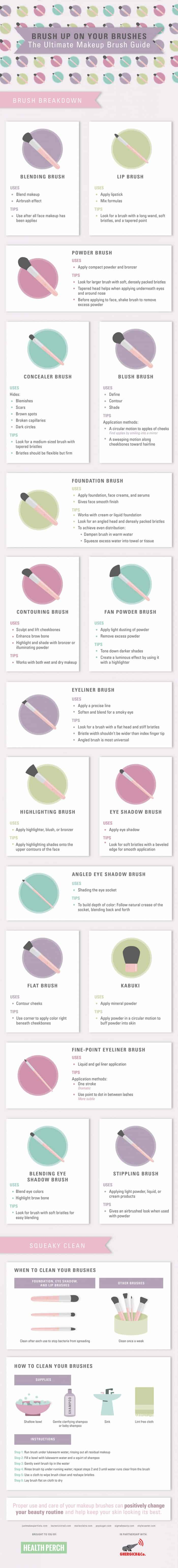 Ultimate Makeup Brushes Guide infographic