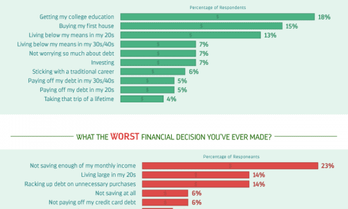 The best and worst financial choices people make