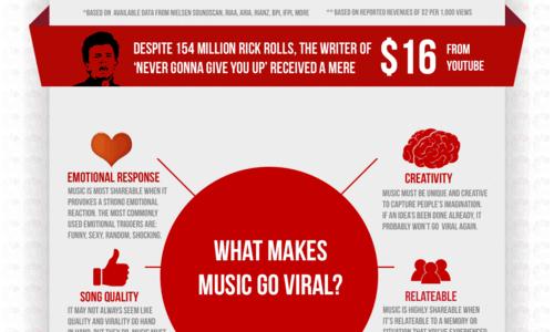 Viral Music