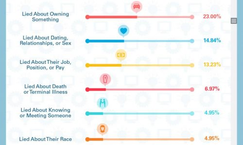 Most Common Lies told On Social Media