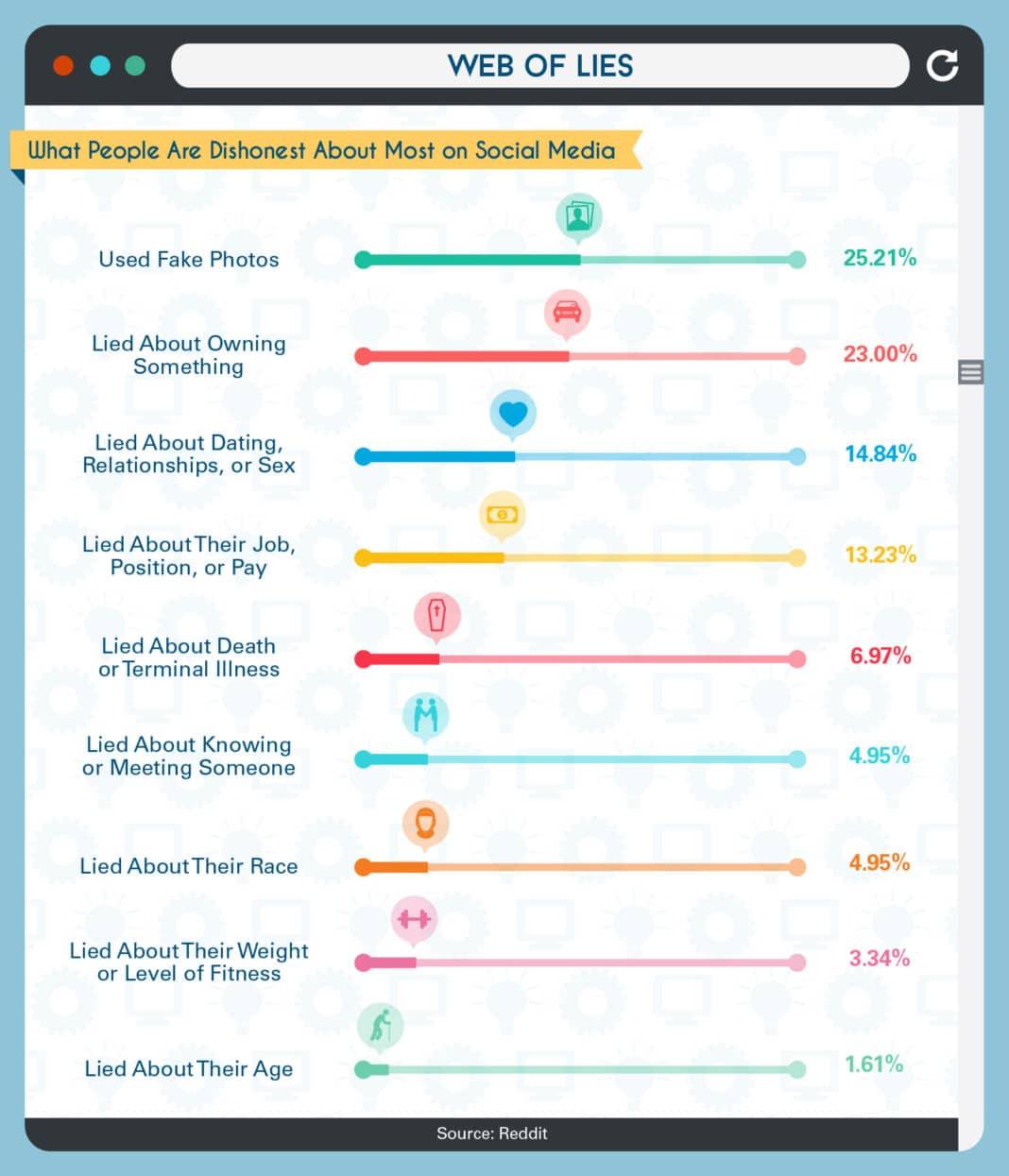 4 Lies about social media 4 Lies about social media new photo