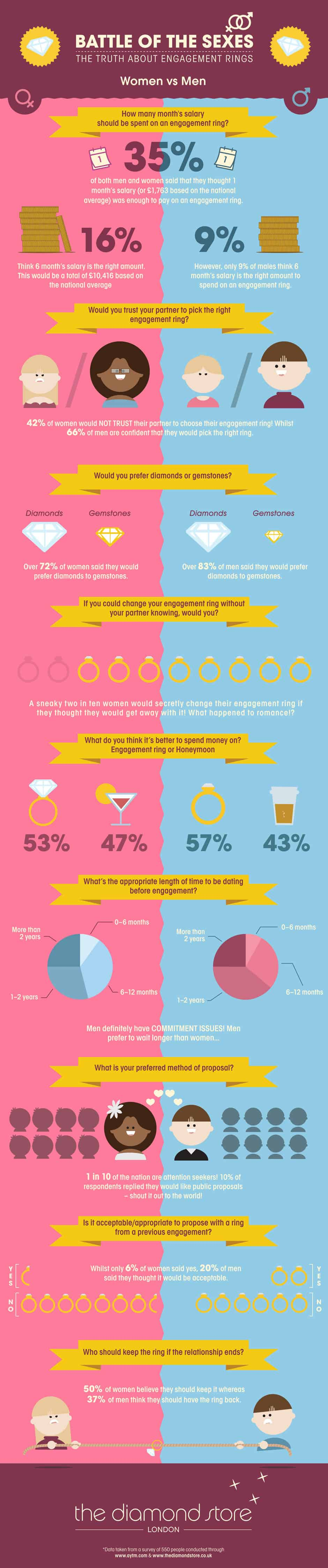Read This Before You Invest In An Engagement Ring | Daily Infographic