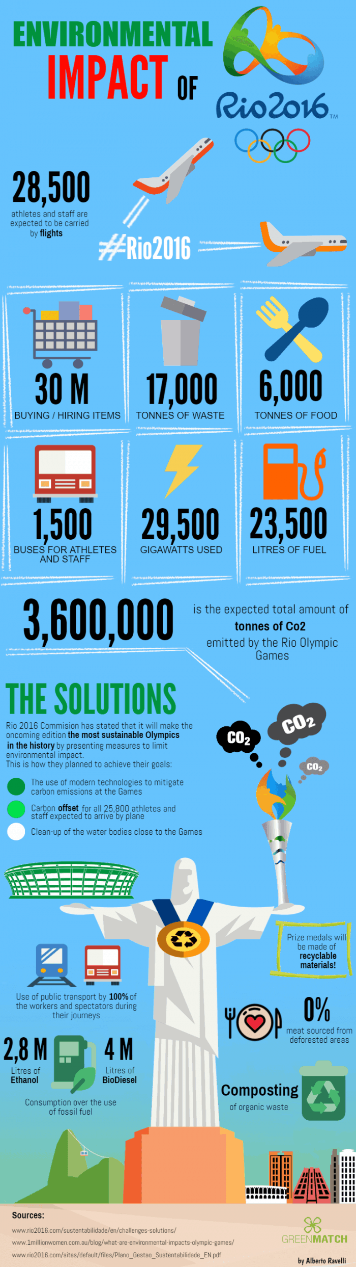Environmental impact of rio 2016