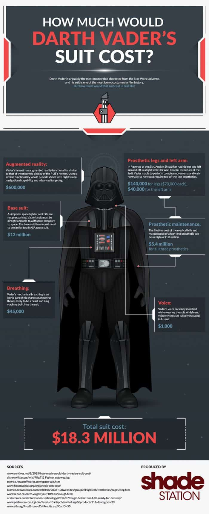 How much Darth Vader's suit would cost in real life.