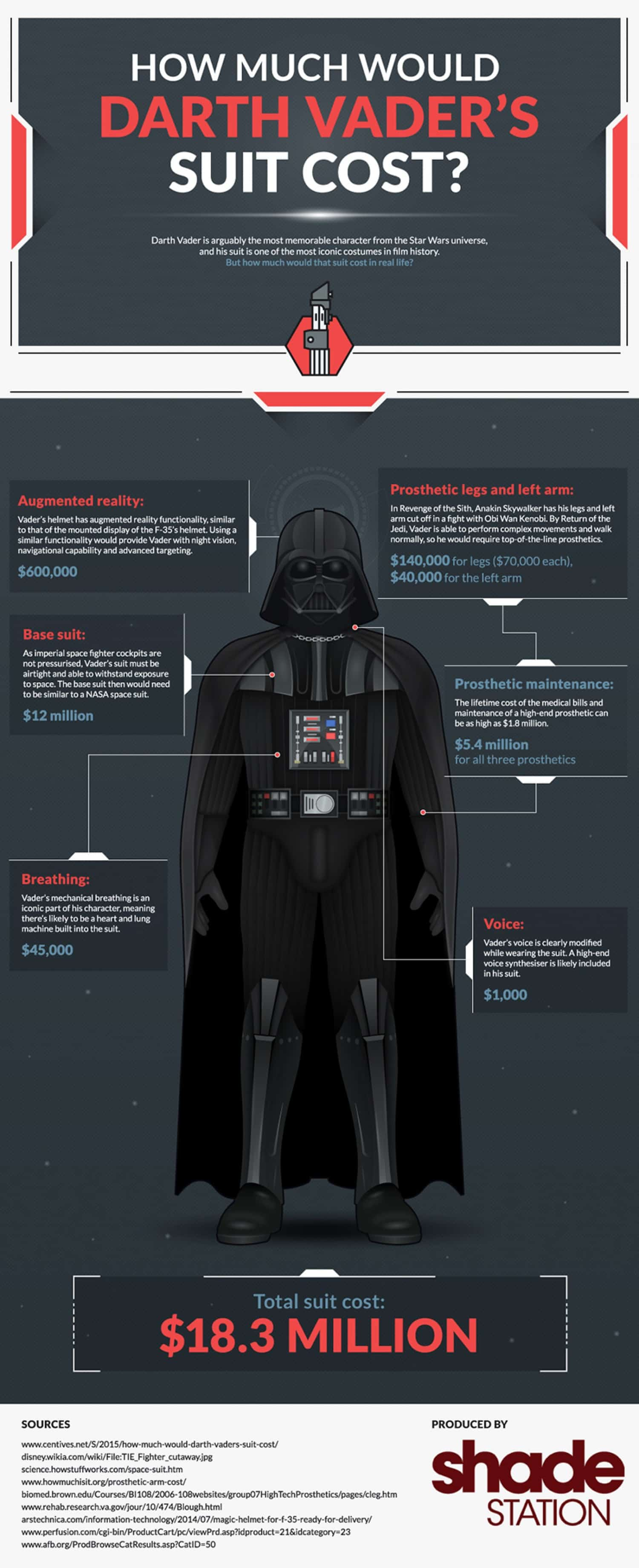 Darth Vader S Suit Would Cost 18 3 Million In Real Life Daily Infographic
