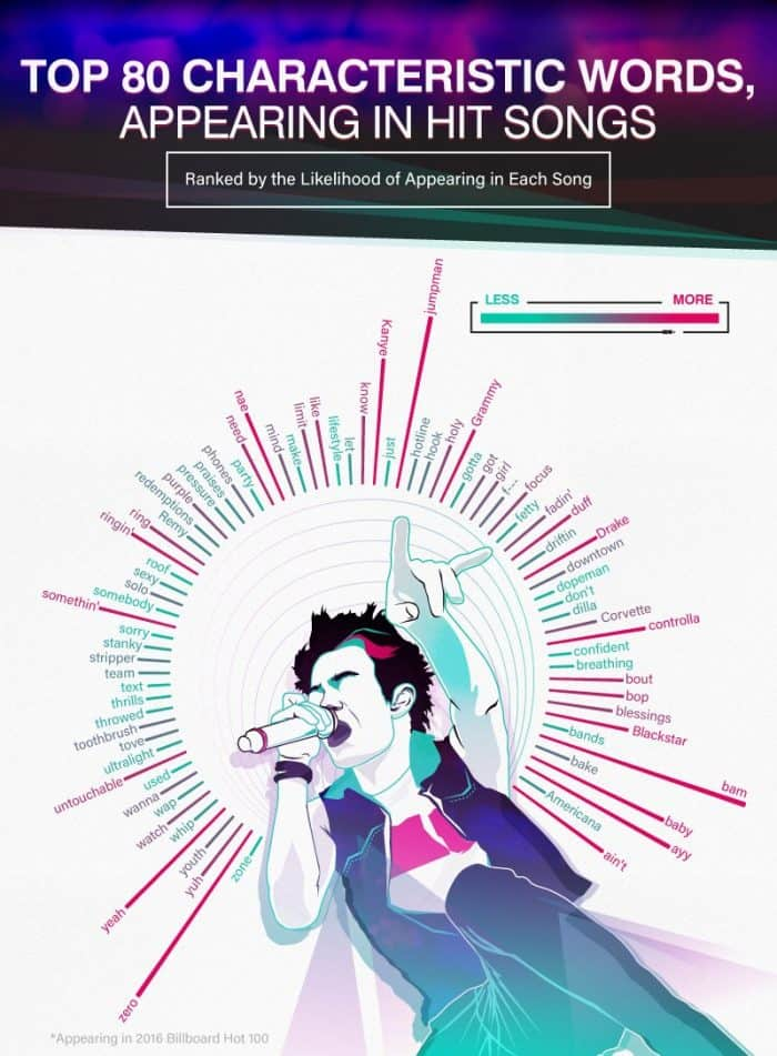 Top 80 words in hit songs infographic