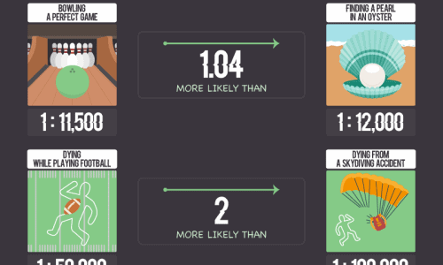 The Oddest probabilities infographic
