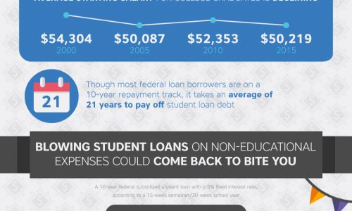 College Students Spend Their Student Loan