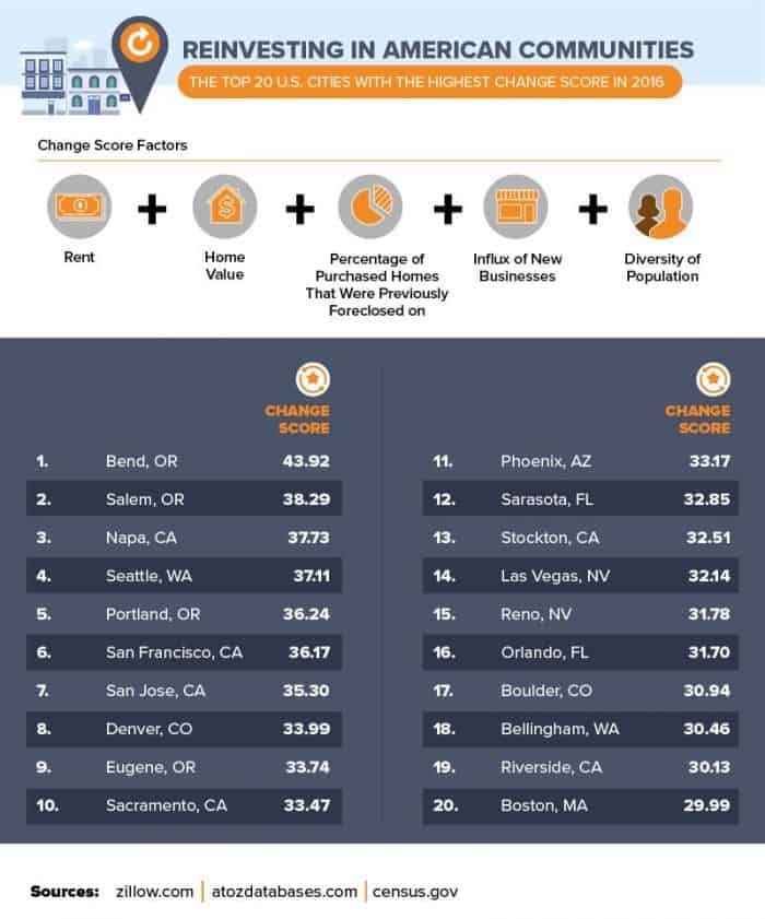 Top 20 fastest growing cities as of 2016.