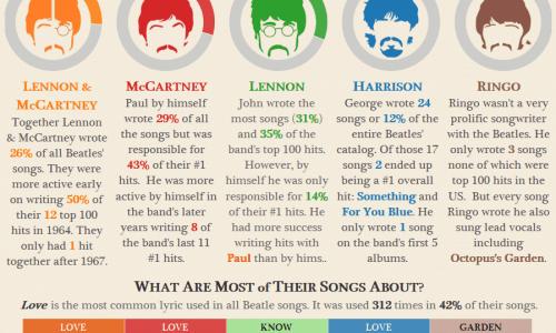 beatles analysis