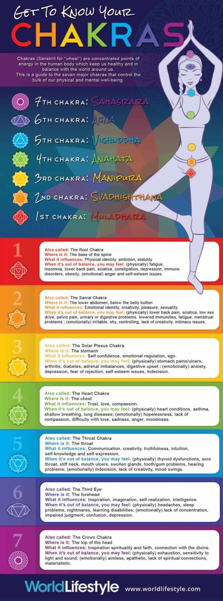 The 7 Chakras Explained In Infographics [Infographic