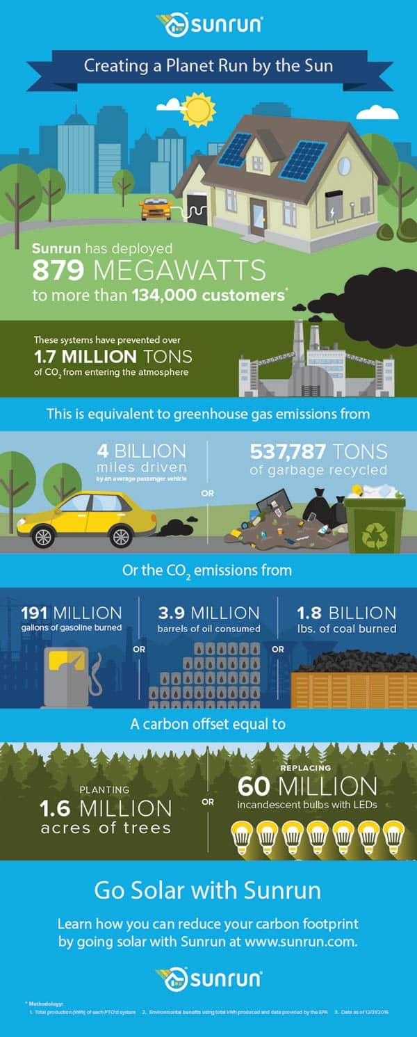 Saving The Planet With The Sun Daily Infographic