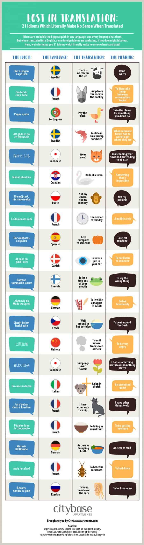 21 Idioms translated
