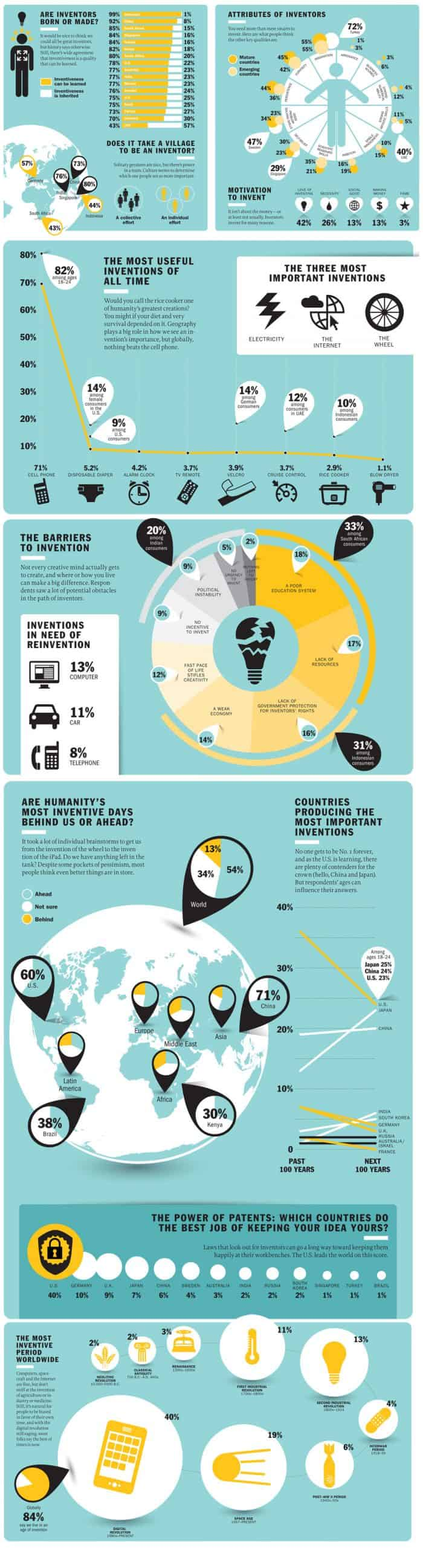 Results from a poll about the most important human inventions translated into infographic.