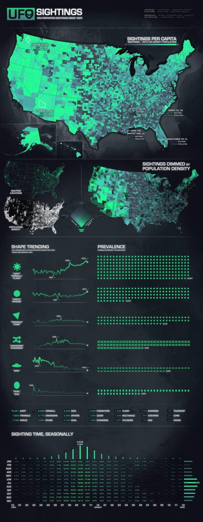 Every Reported Ufo Sighting In The U S Since 1925 Daily
