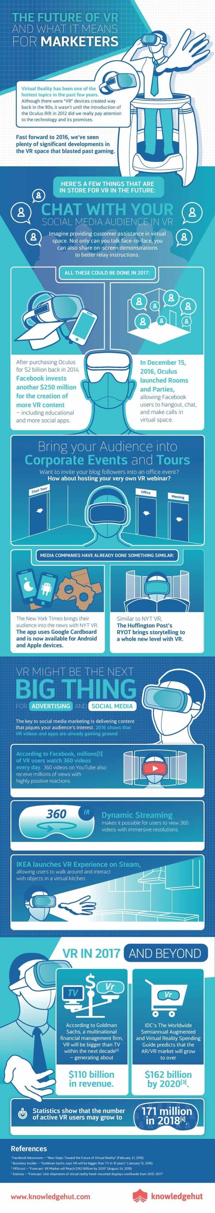 Infographic showing the probable future of VR and its possibilities.